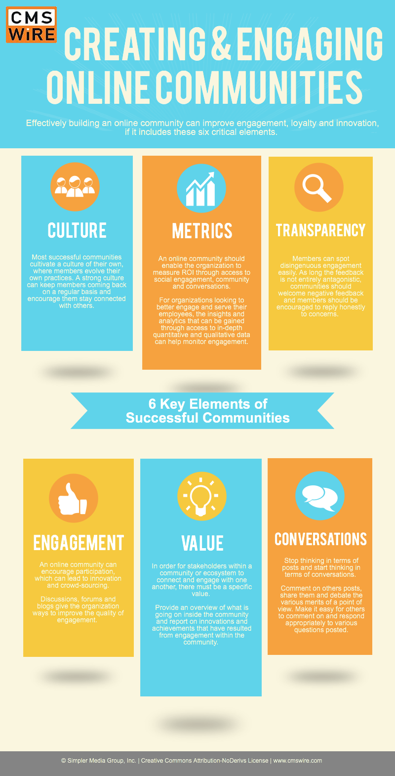 Six Elements to a successful community
